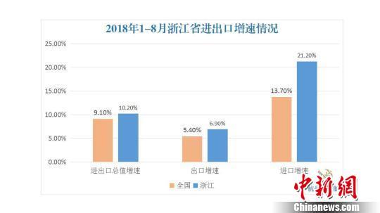 2018年1-8月浙江省进出口增速情况。杭州海关供图