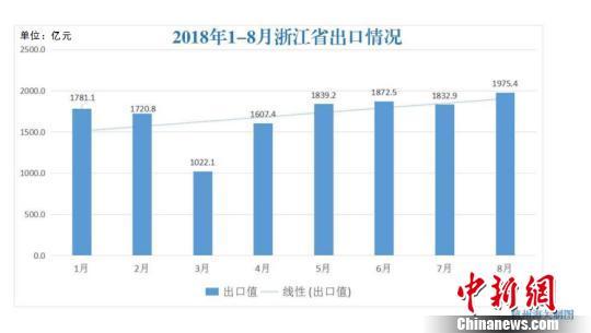 8月份浙江省出口和进口值均创历史新高