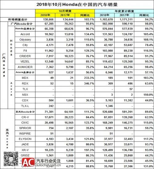 本田中国10月销量:十代雅阁1.8万辆,思域2万辆