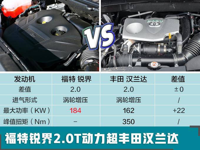 福特新锐界曝光 换8速变速箱/国产加长7座布局-图2