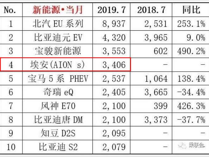 广汽新能源7月销量大涨153 Aion S力压几何A-图5