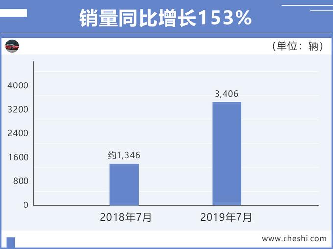 广汽新能源7月销量大涨153 Aion S力压几何A-图1