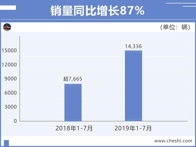 广汽新能源7月销量大涨153 Aion S力压几何A-图4