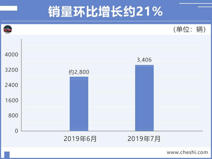 广汽新能源7月销量大涨153 Aion S力压几何A-图3
