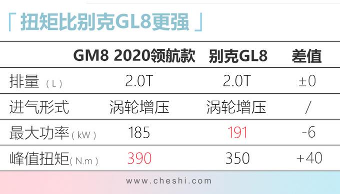 传祺新GM8配置曝光3天后上市 搭载2.0T+8AT-图4