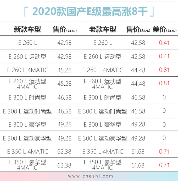 奔驰国产新款E级上市 最高涨8千/顶配增6项配置-图1