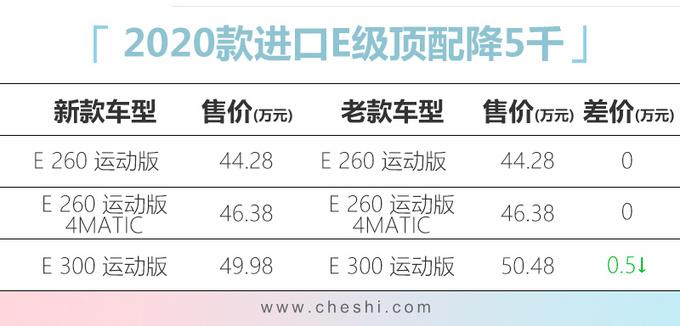 奔驰国产新款E级上市 最高涨8千/顶配增6项配置-图2