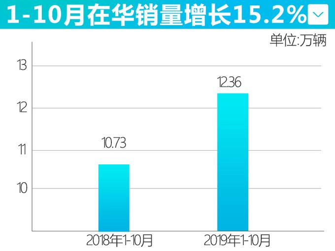 沃尔沃10月在华销量超凯迪拉克 同比增长26.7-图1