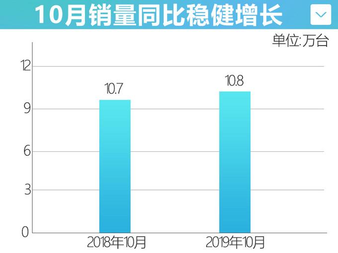 东风日产前10月销量超92万辆 天籁连续三月破万-图2