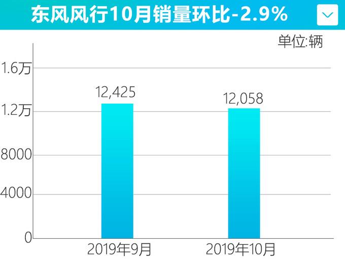 东风风行1-10月销量下滑14 仅完成年目标67.7-图3