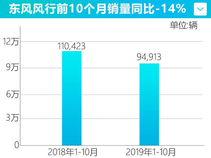 东风风行1-10月销量下滑14 仅完成年目标67.7-图2