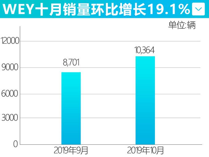 长城10月销量创年内新高 WEY品牌环比大涨19.1-图5