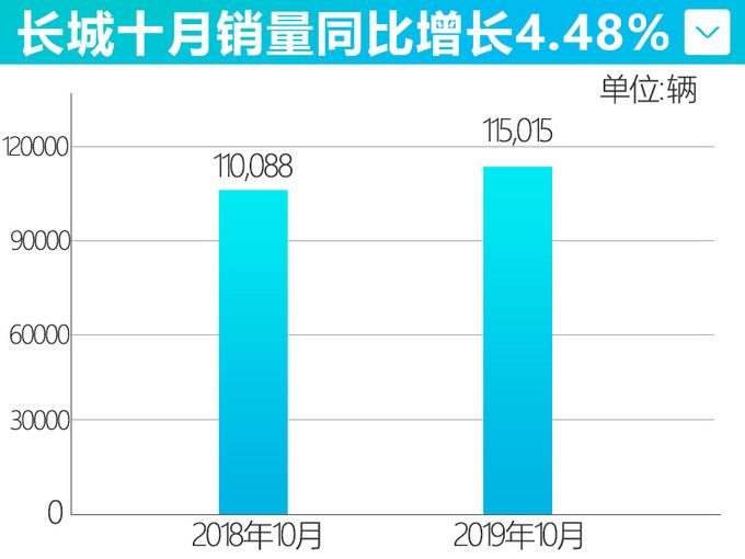 长城10月销量创年内新高 WEY品牌环比大涨19.1-图3