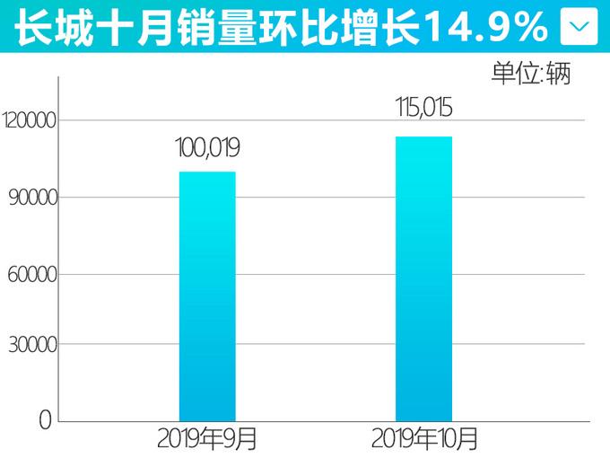 长城10月销量创年内新高 WEY品牌环比大涨19.1-图2