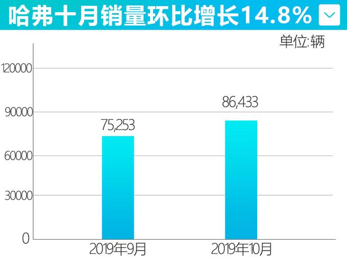 长城10月销量创年内新高 WEY品牌环比大涨19.1-图4