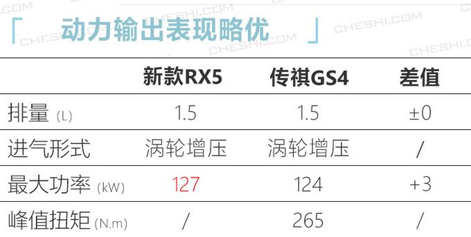 荣威新款RX5实车曝光动力小幅增强/明年上市-图4