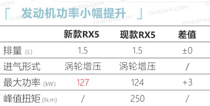 荣威新款RX5实车曝光动力小幅增强/明年上市-图3