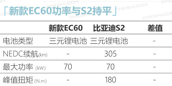 野马新款EC60预计年内发布 外观大改/尺寸增大-图7