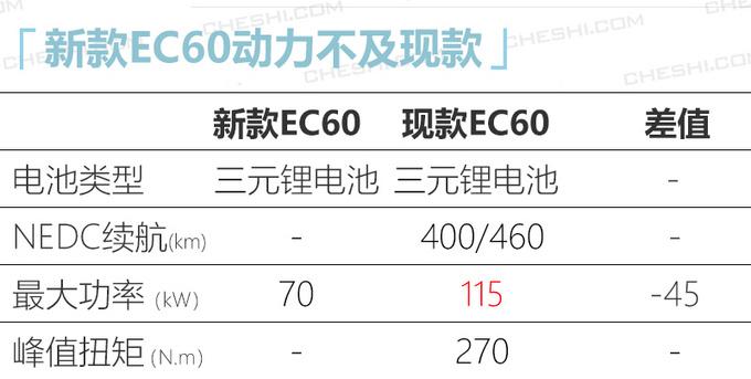 野马新款EC60预计年内发布 外观大改/尺寸增大-图5