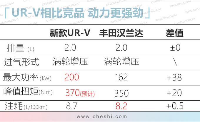 本田新款UR-V实车曝光 换装家族式设计/更运动-图7