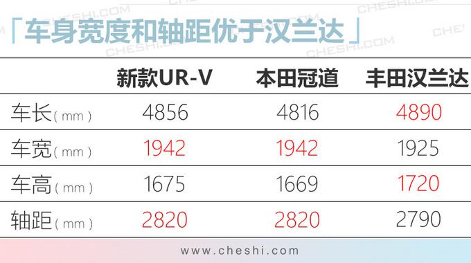 本田新款UR-V实车曝光 换装家族式设计/更运动-图6