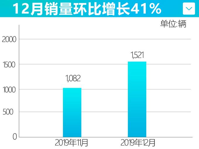 威马汽车12月销量下跌47 全年仅完成目标16.9-图3