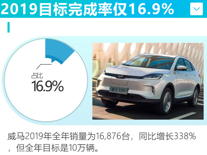 威马汽车12月销量下跌47 全年仅完成目标16.9-图4