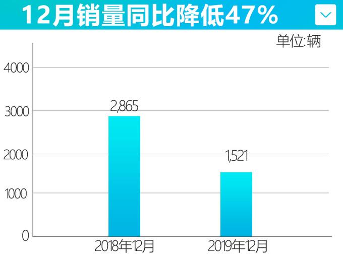 威马汽车12月销量下跌47 全年仅完成目标16.9-图2