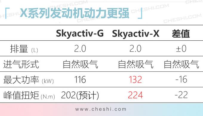 马自达全新跨界SUV CX-30即将国产 替代CX-3-图7