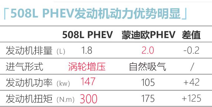 东风标致508L PHEV预计年内上市 搭1.8T插混系统-图7